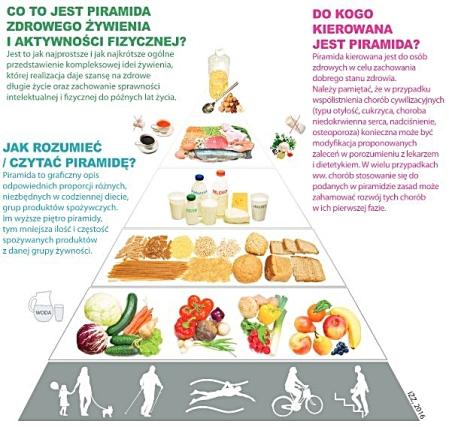 nowa-piramida-żywnościowa